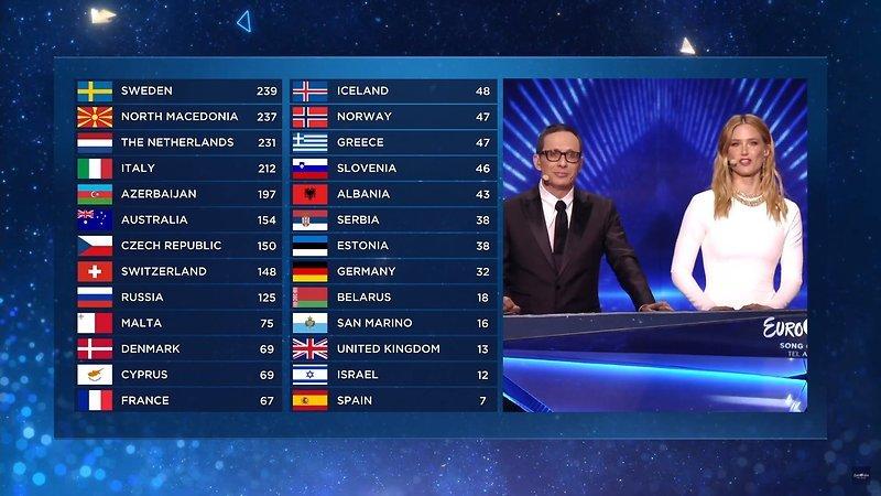 Duncan Laurence Wint Met Arcade Het Eurovisie Songfestival 2019
